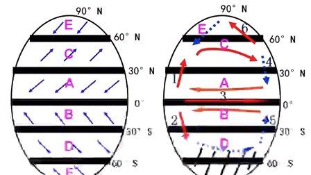 高一地理微课视频《洋流的分布规律》
