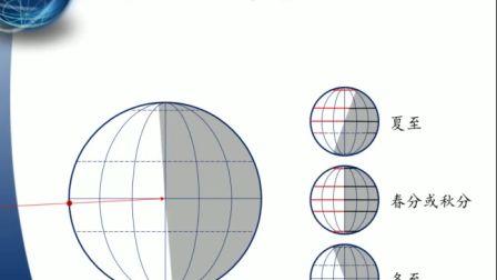 《地球公转的地理意义――昼夜长短的变化》高一地理-礼泉县一中-邢莹莹-陕西省首届微课大赛