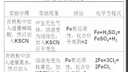 《探究铁及其化合物的氧化性和还原性》》人教版高一化学-郑州七中:柴进
